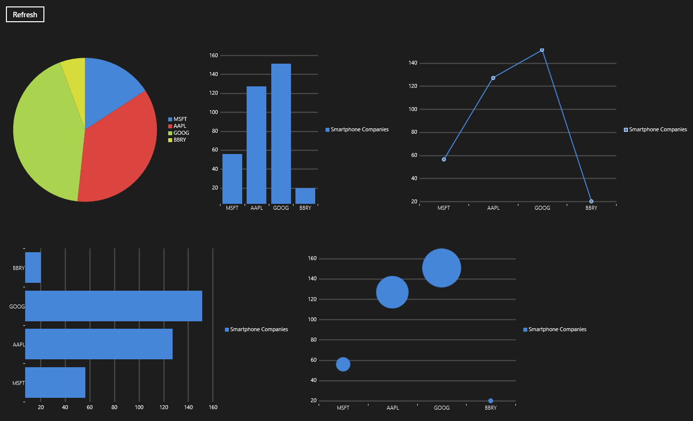 Using Graphs And Charts In Windows Store Apps Boredom Challenge